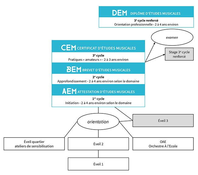 Schéma cursus général diplômant